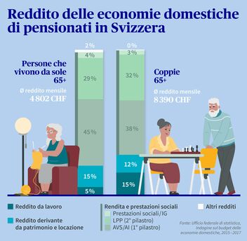 Reditto delle economie domestiche di pensionati in Svizzera