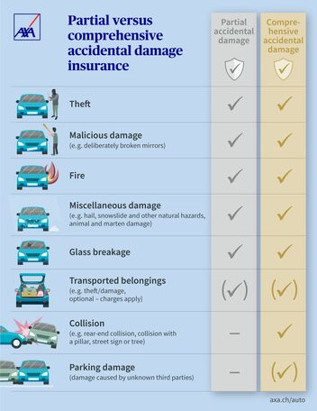 Visual comparison of partial versus comprehensive accidental damage insurance for your car.
