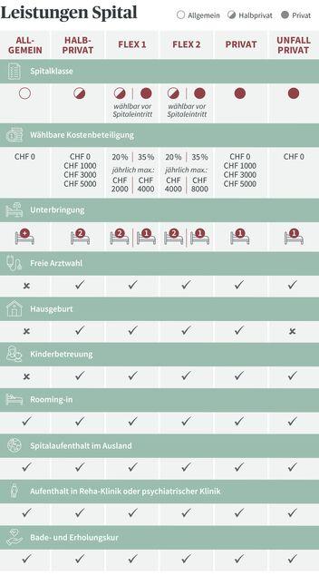 Kurzübersicht der Leistungen der Spital-Zusatzversicherungen der AXA Gesundheitsvorsorge