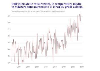 Dal 1864 le temperature medie in Svizzera sono salite di 1,9 gradi Celsius