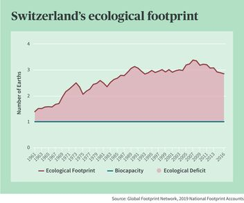 Switzerland currently consumes around three Earths per head of population.